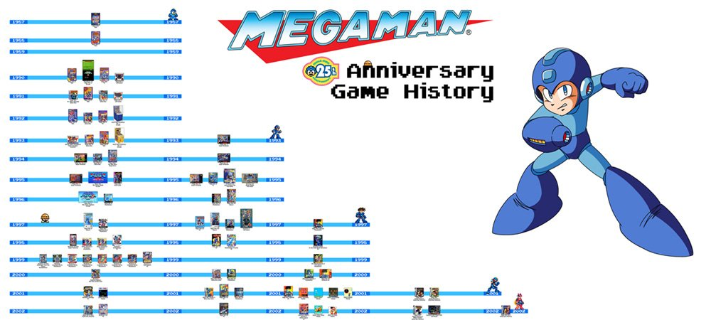 Mega Man Game History Ver  2: 25th Anniversary Edition
