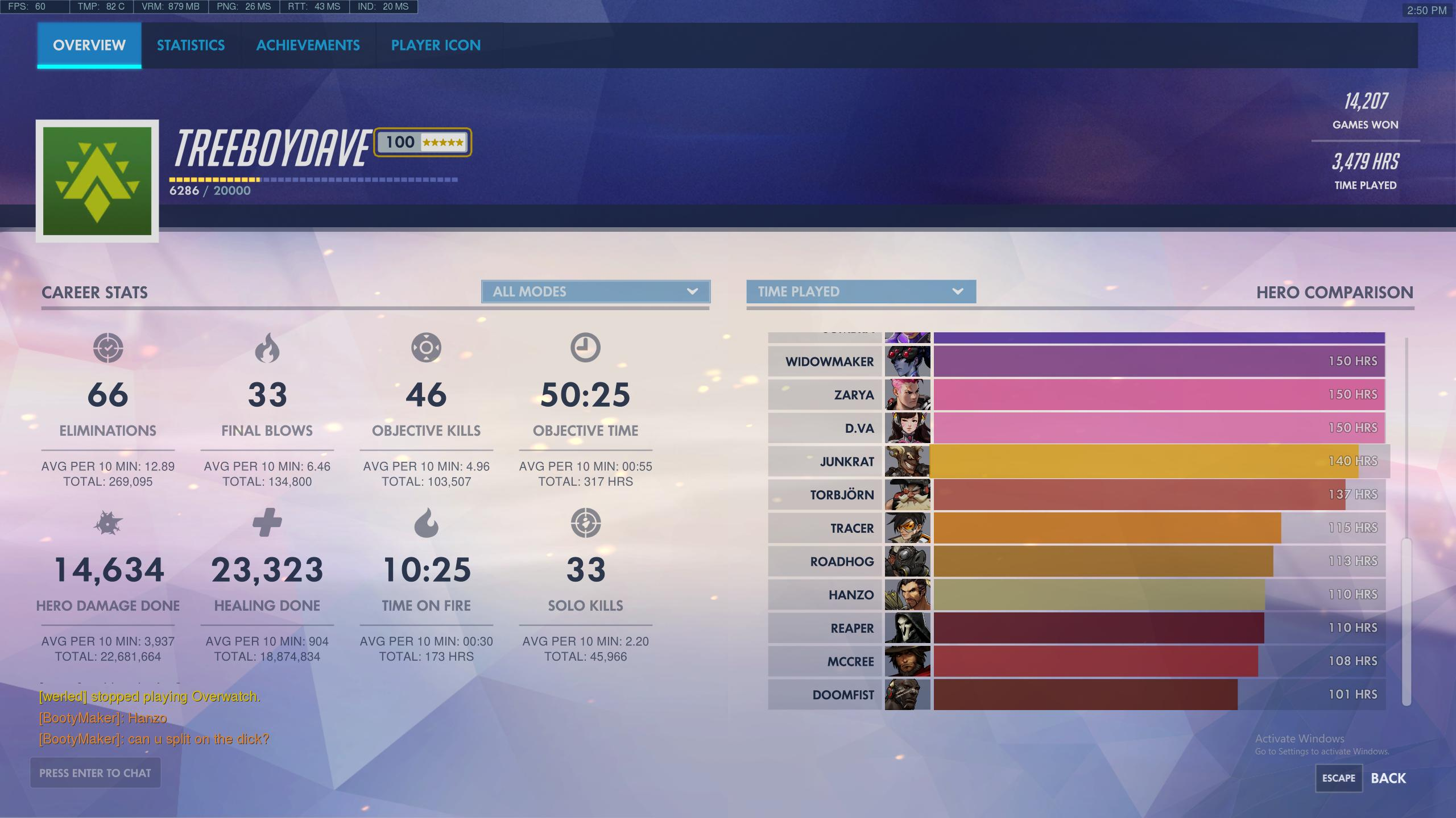 some lunatic hit level 4 000 in overwatch