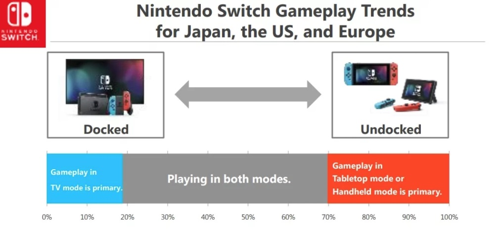 Most people prefer to use the Switch as a hybrid console according to Nintendo screenshot