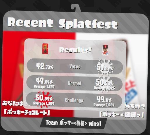 Minds blown as Japan chooses LESS chocolate in Splatoon 2 splatfest