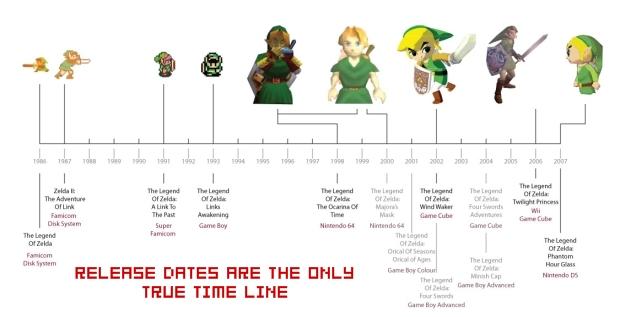 Cibc history timeline zelda timeline books