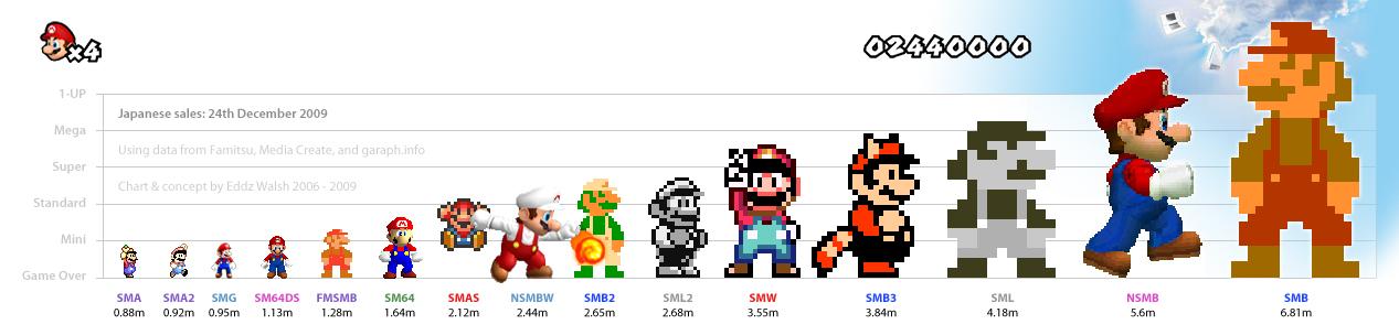 Марио лучшие игры