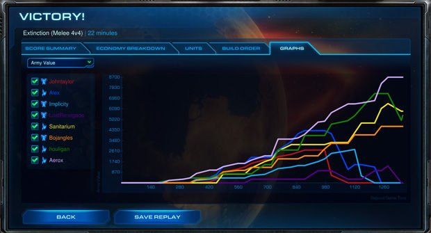 Score Screen 620x - Review: StarCraft II