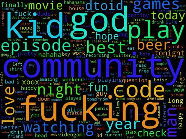 An analysis of Destructoid's Twitter word clouds