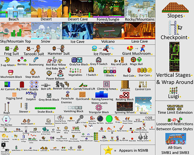 An easy guide to the things NOT included in Super Mario Maker