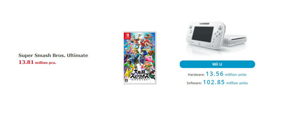 Smash Ultimate outsells the Wii U, as in, the Wii U system: wild stat right? screenshot