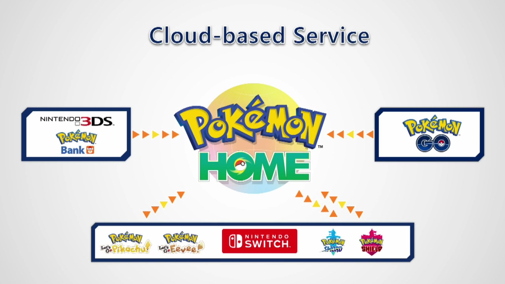 You can bring your 3DS Pokémon Bank collection to Switch with Pokémon Home