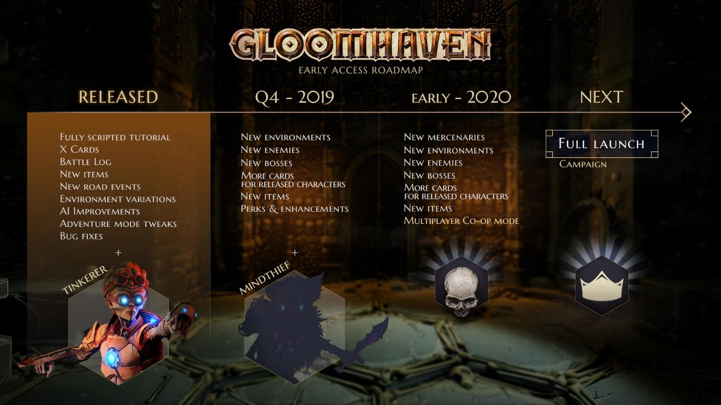 Gloomhaven Early Access Roadmap Road Map Steam
