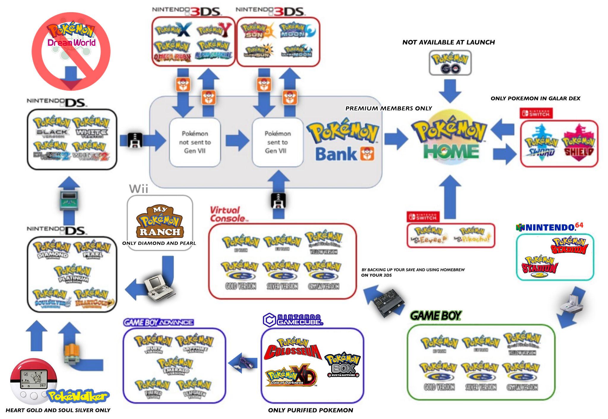"""Image result for pokemon transfer"""""""