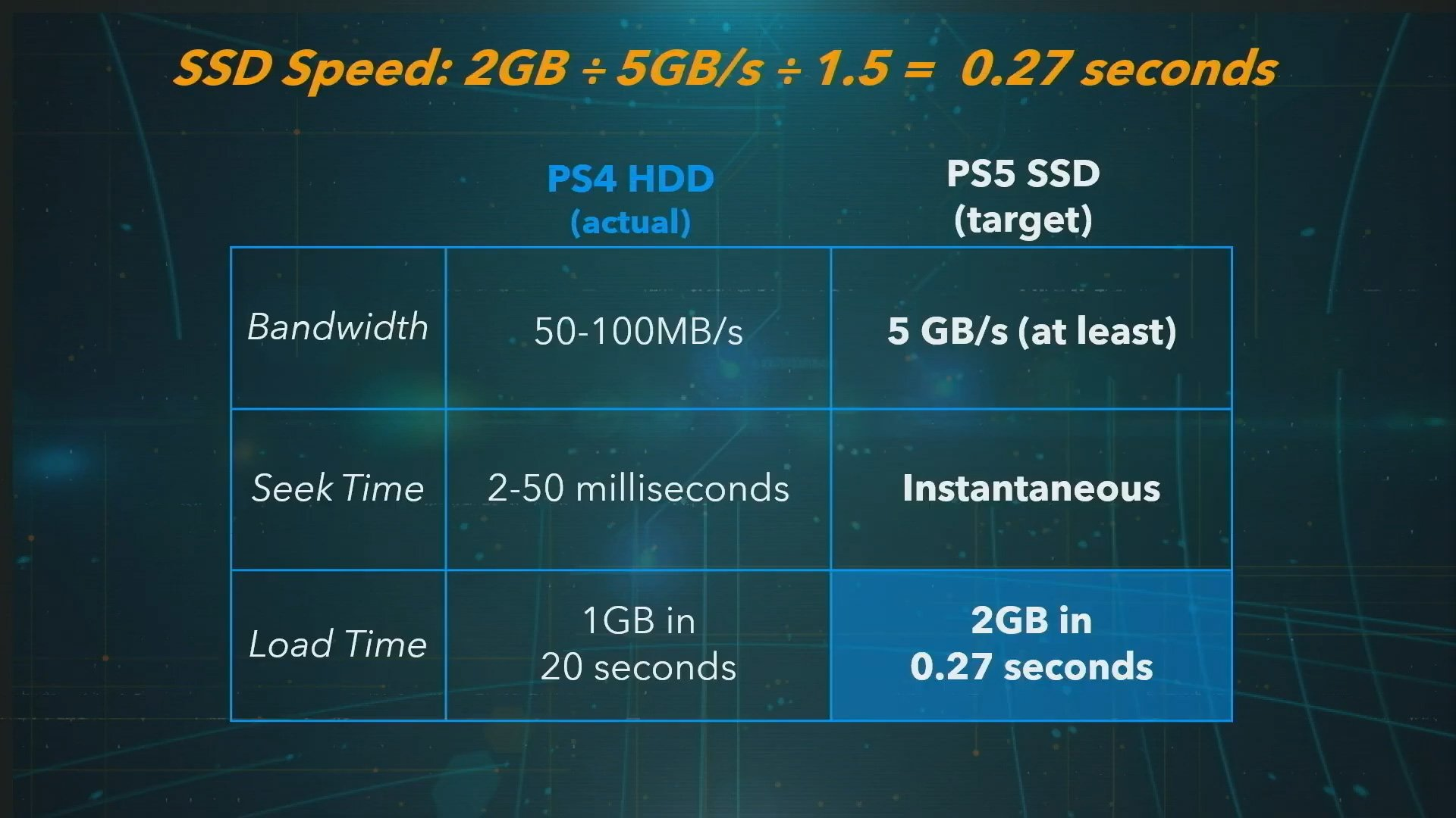 PS4 vs. PS5 SSD comparison