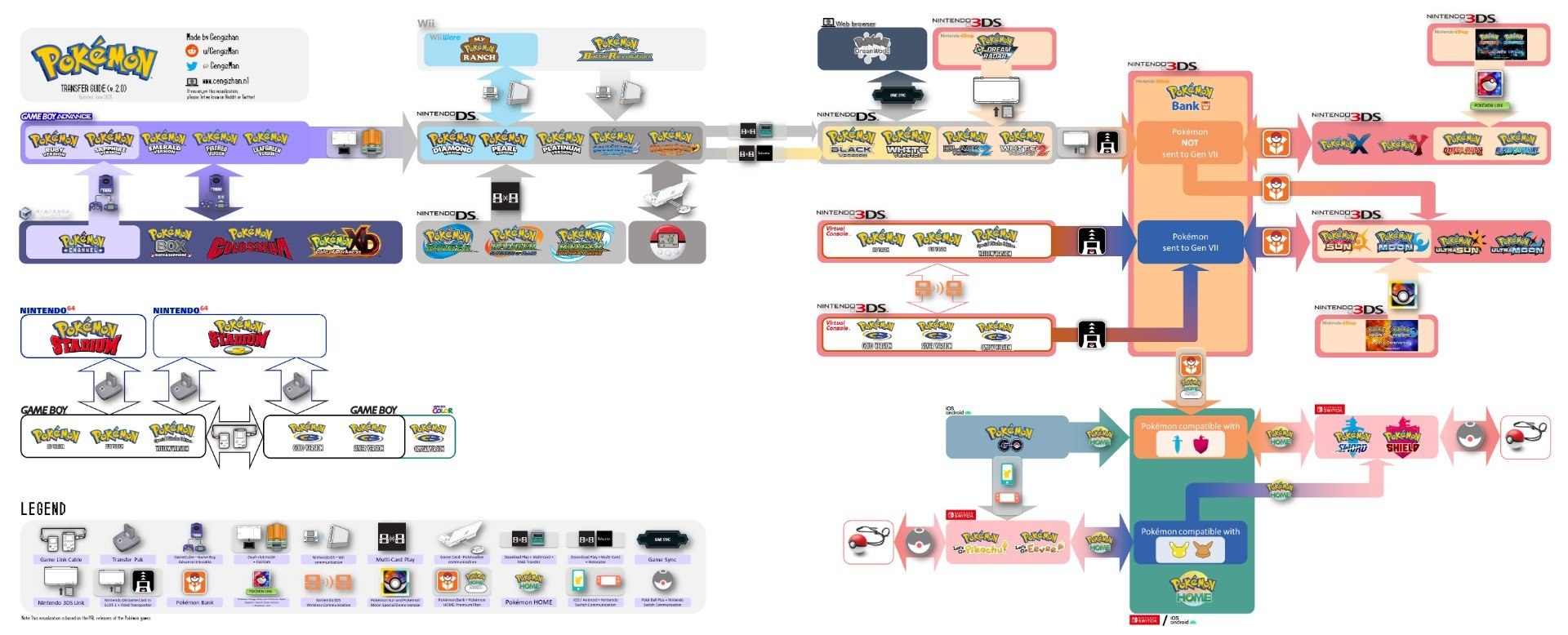 Here's an updated current-gen Pokemon transfer guide screenshot