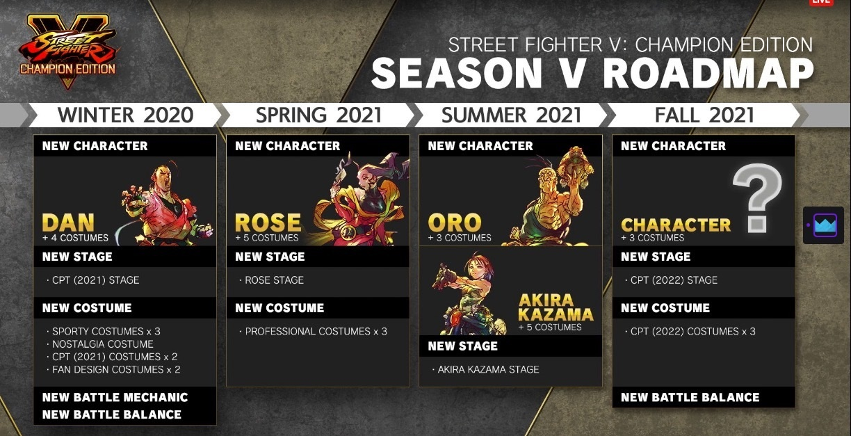 The Season V roadmap for Street Fighter V stretches into fall 2021 with Dan, Rose, Oro, Akira, and a mystery fighter
