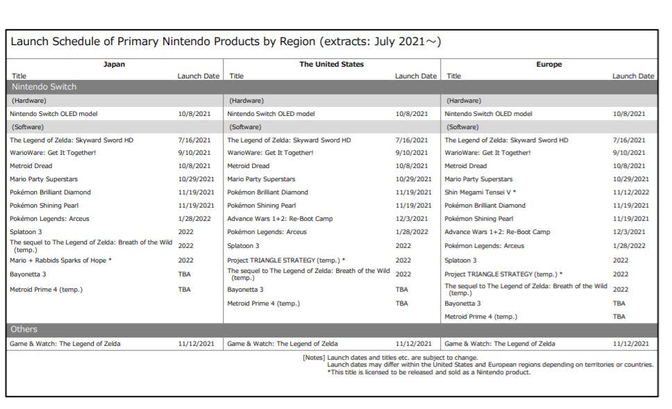 Nintendo's upcoming Switch calendar