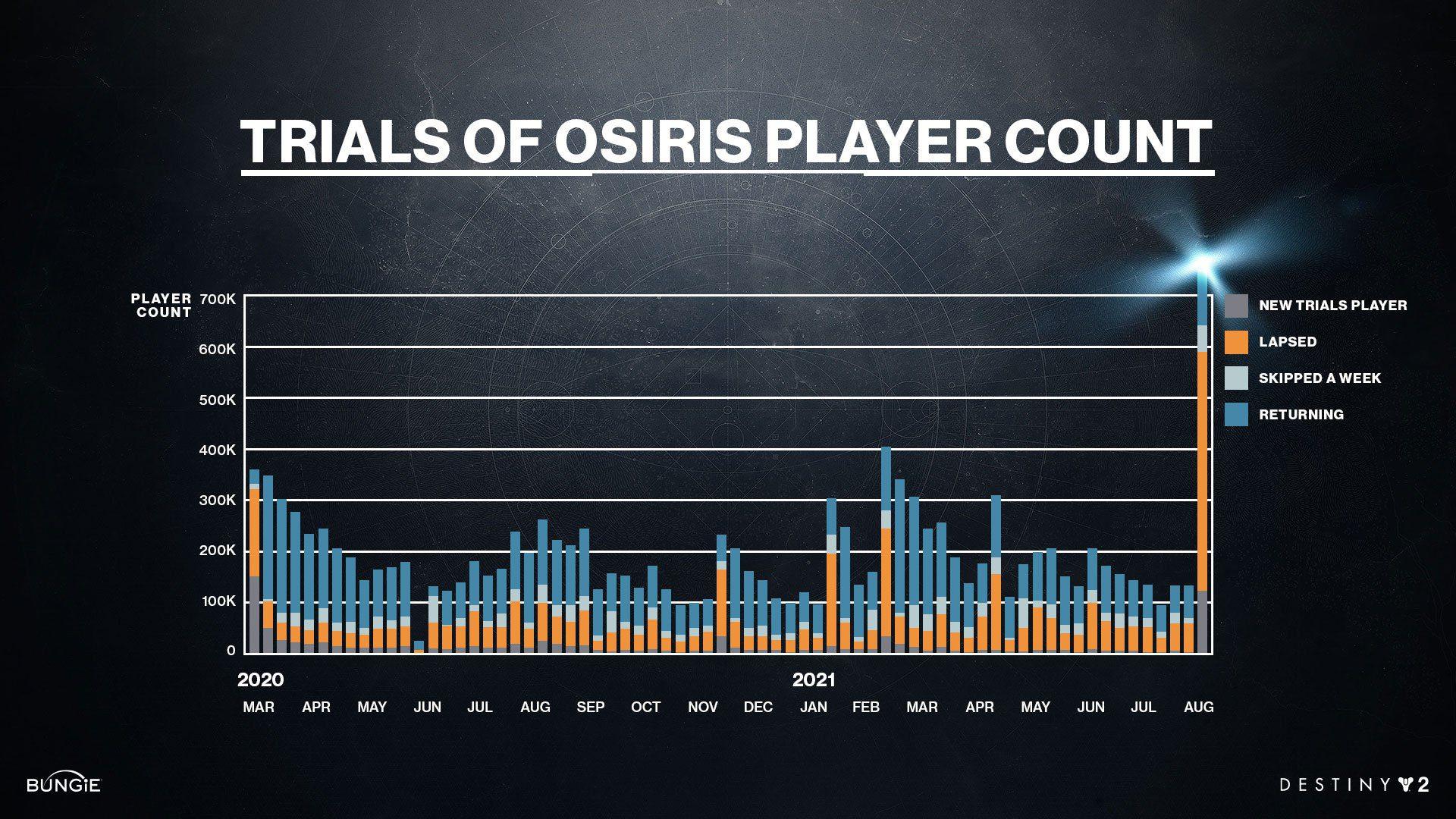 Destiny 2 Trials of Osiris Stats